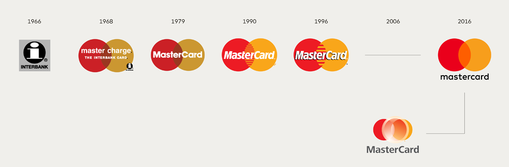 mastercard_logo_evolution